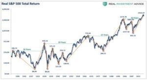 Real S&P 500 Total Return Graph. Getting back to even, Buy & Hold