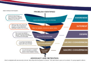 Digital Marketing Funnel Inforgraphic