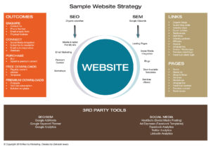 Sample Website Strategy