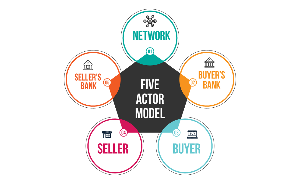 The five actor model consists of the network, the buyer's bank, the buyer, the seller, and the seller's bank.
