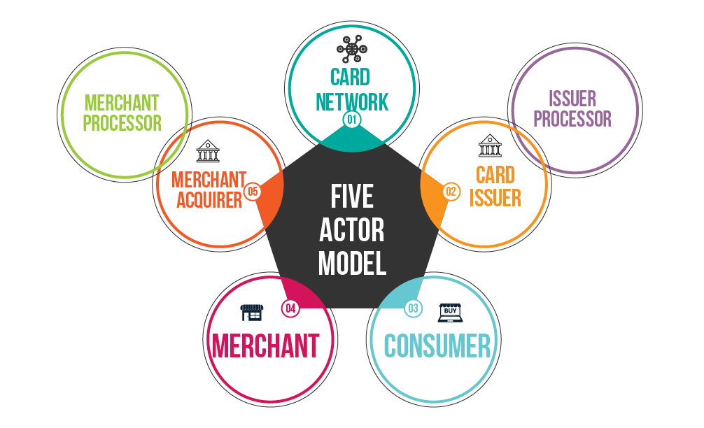 Five Actor Model for Cards