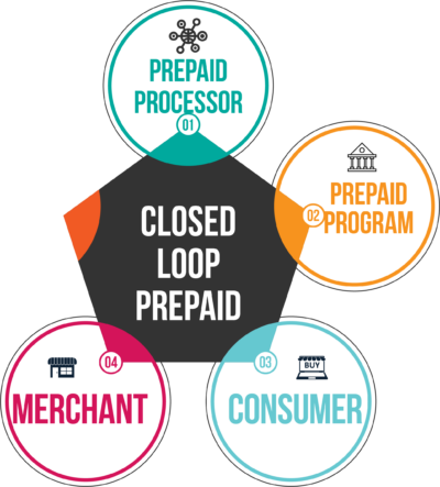 Process Flow for Closed Loop Prepaid Cards