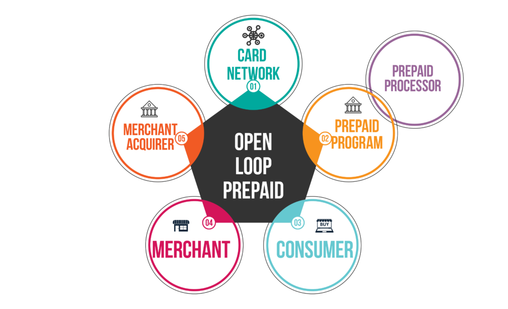 Modification of the 5-actor model for prepaid