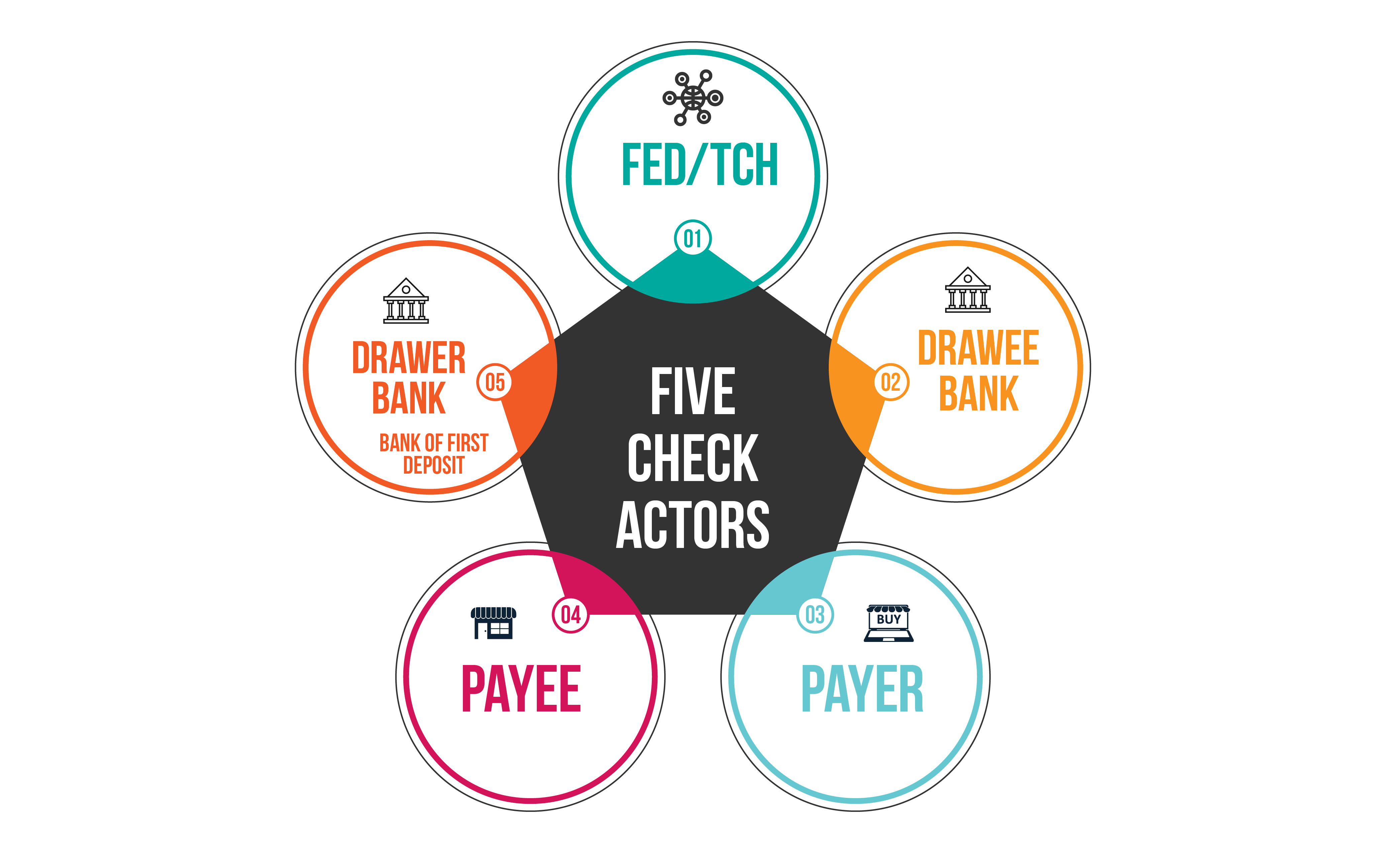 The five-actor model adapted to checks. Buyer and seller are payor and payee, buyer's bank and seller's bank are drawee and drawer banks, and the network is one of two clearinghouses: The Federal Reserve and The Clearinghouse.