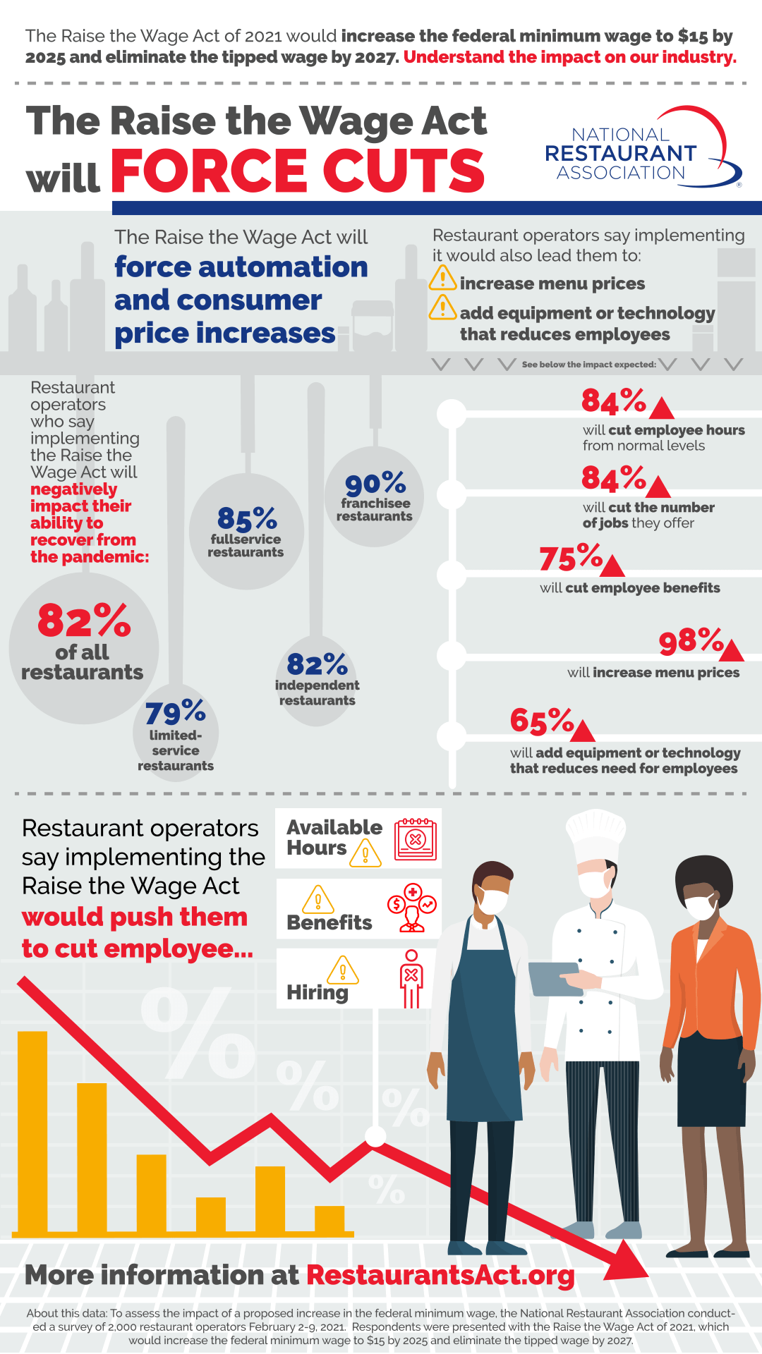 National Restaurant Association Raise the Wage infographic