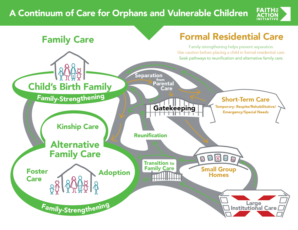 Continuum of Care description