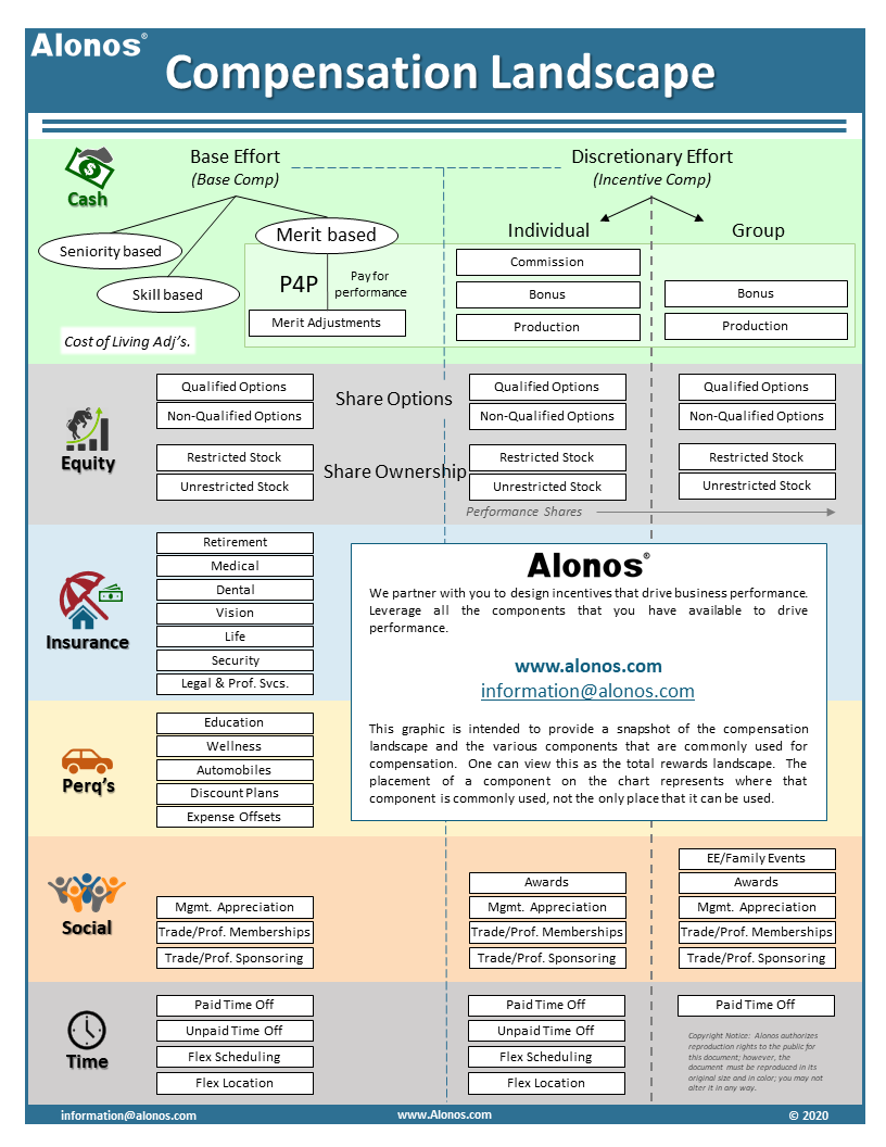 Alonos Infographic on Compensation Landscape