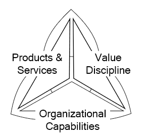 Illustration of the business ecosystem