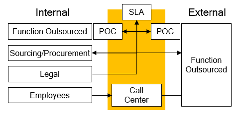 illustration of outsourcing internally and externally