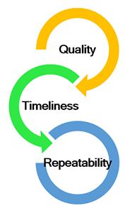 Illustration of looping dependencies