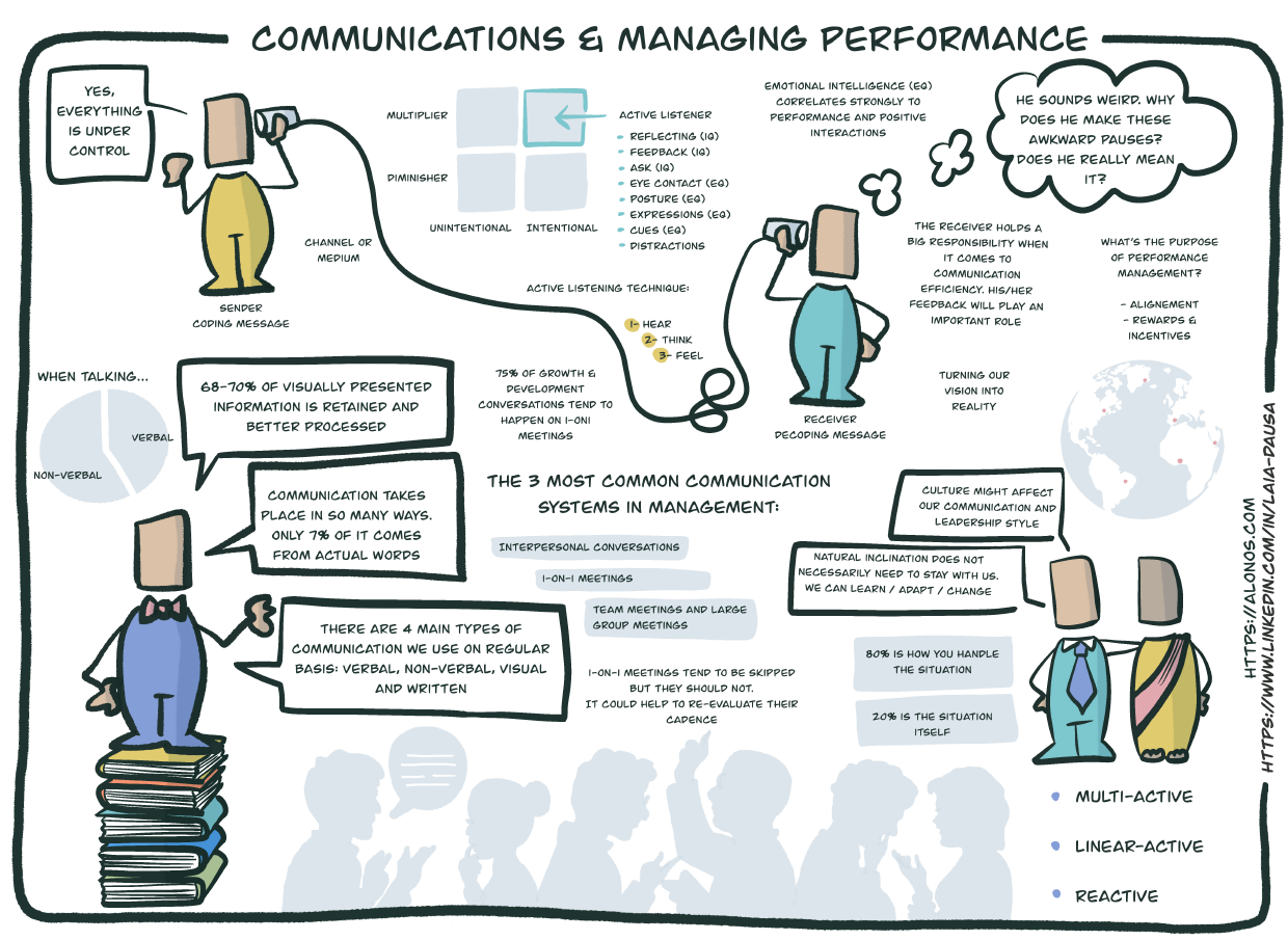 Learning journey map for Communications and Managing Performance