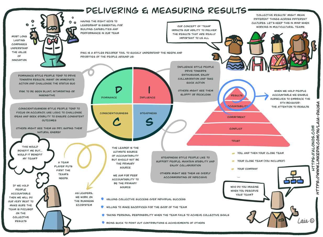 Learning journey map for Delivering and Measuring Results