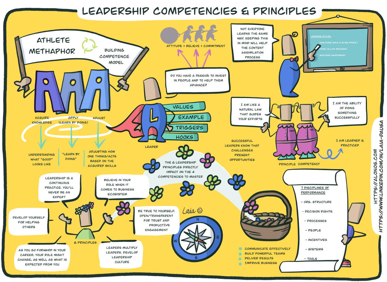 Learning journey map for Leadership Competencies and Principles