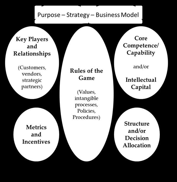 Graphic of Linkage Organizational Brain Model