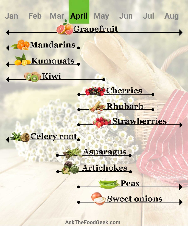 april-seasonal-fruits-chart-1201x1440