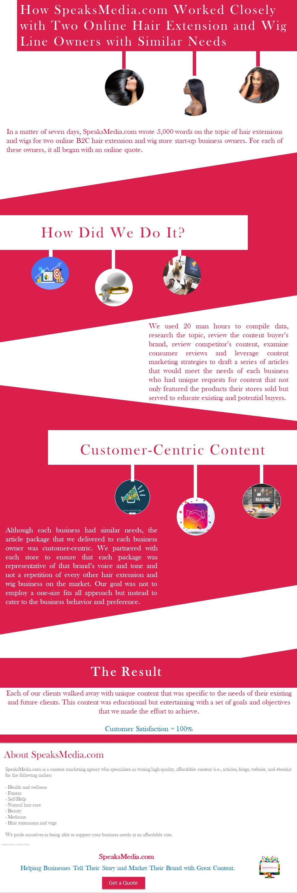 Content marketing requires us to tell the same story multiple times using the customer's brand and voice.