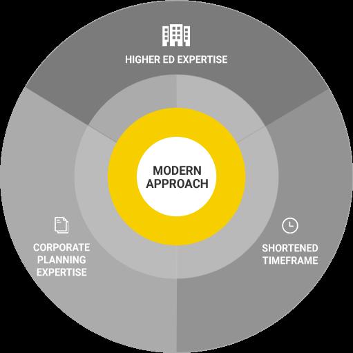 Our Modern Approach