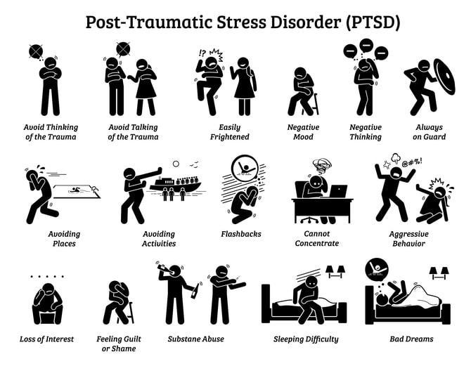 symptoms of post traumatic stress disorcder