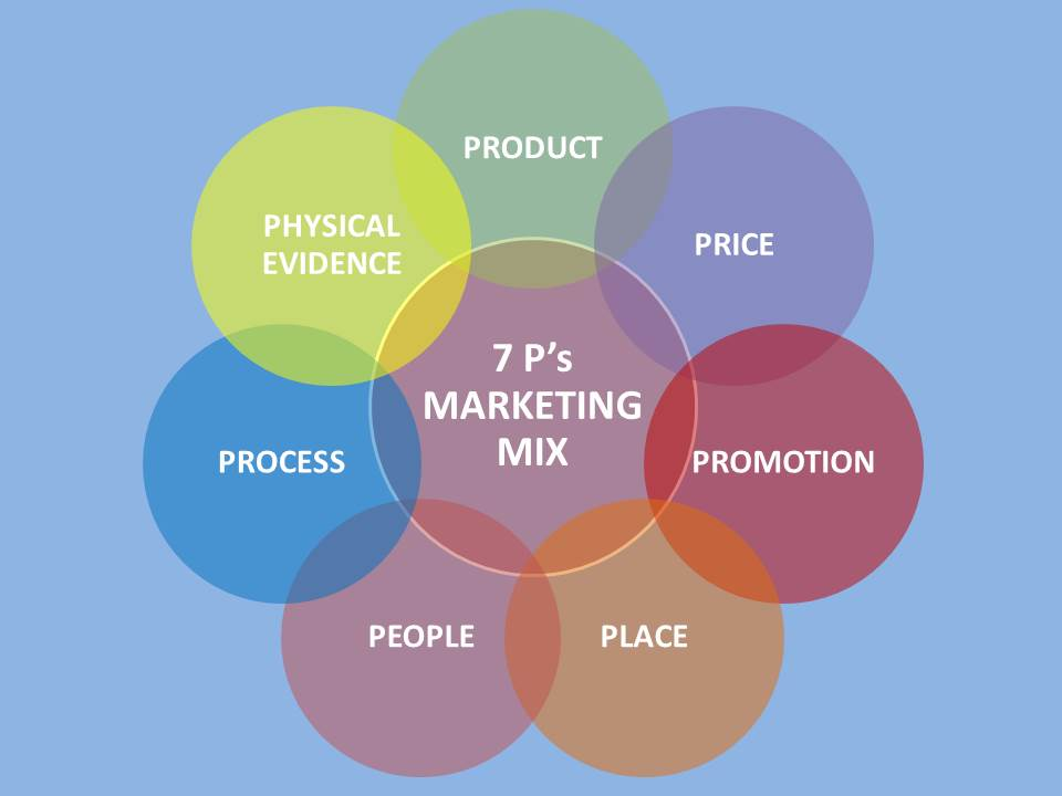 7Ps of Marketing Mix