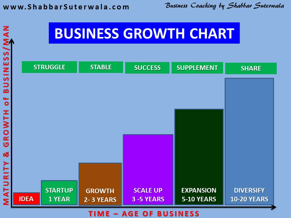 Business Growth Chart