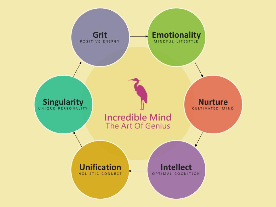 IncredibleMind - P0.1 - The Art Of Genius - Building Blocks - Diagram