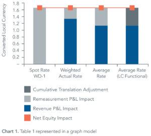 represented_in_graph_model