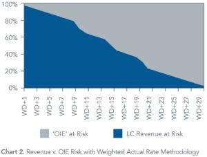 Revenue_vs_OIE_Risk-WP-TEA