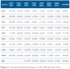 Currency_Value_Changes_vs_USD_Across_Time