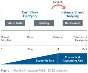 Hand-off_between_FASB