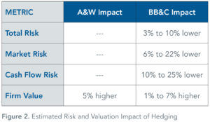 Estimated_Risk_and_Valuation_Impact_of_Hedging