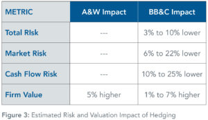 Estimated_Risk_and_Valuation_Impact