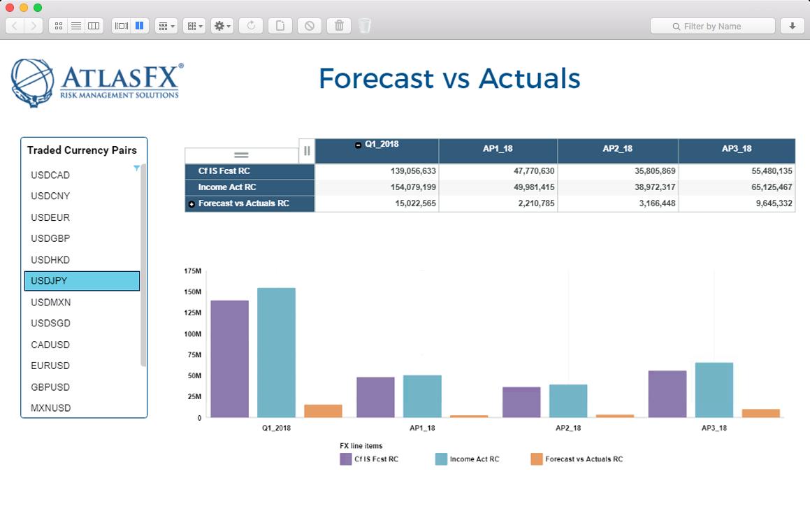 AtlasFx Dashboard - Forecasting KPI's