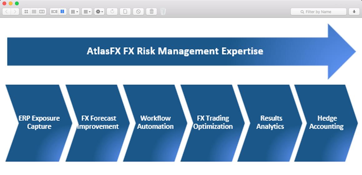 AtlasFX End-To-End FX Risk Management