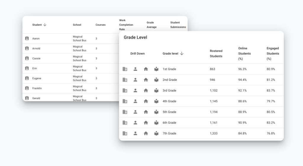 Learn how to simplify Google Classroom data to make it easier to monitor student engagement, assessments and more this school year.