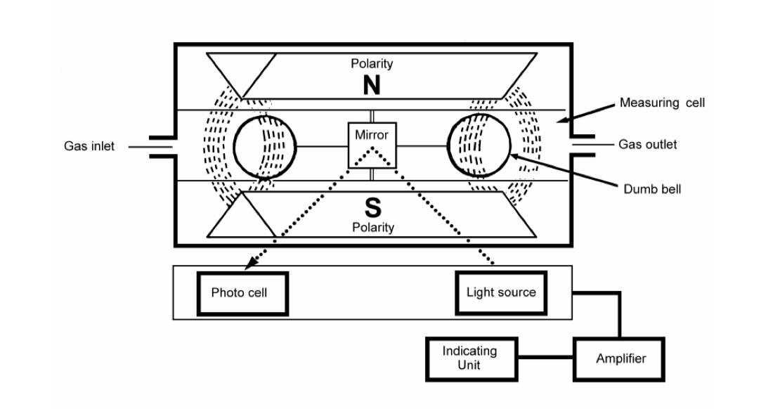 sensor paramagnetico principio de operacao