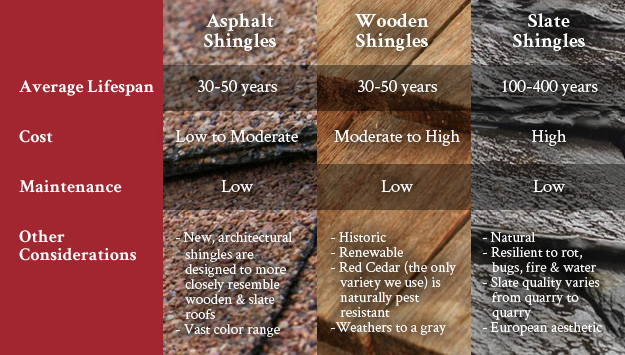 roofing-comparison-chart