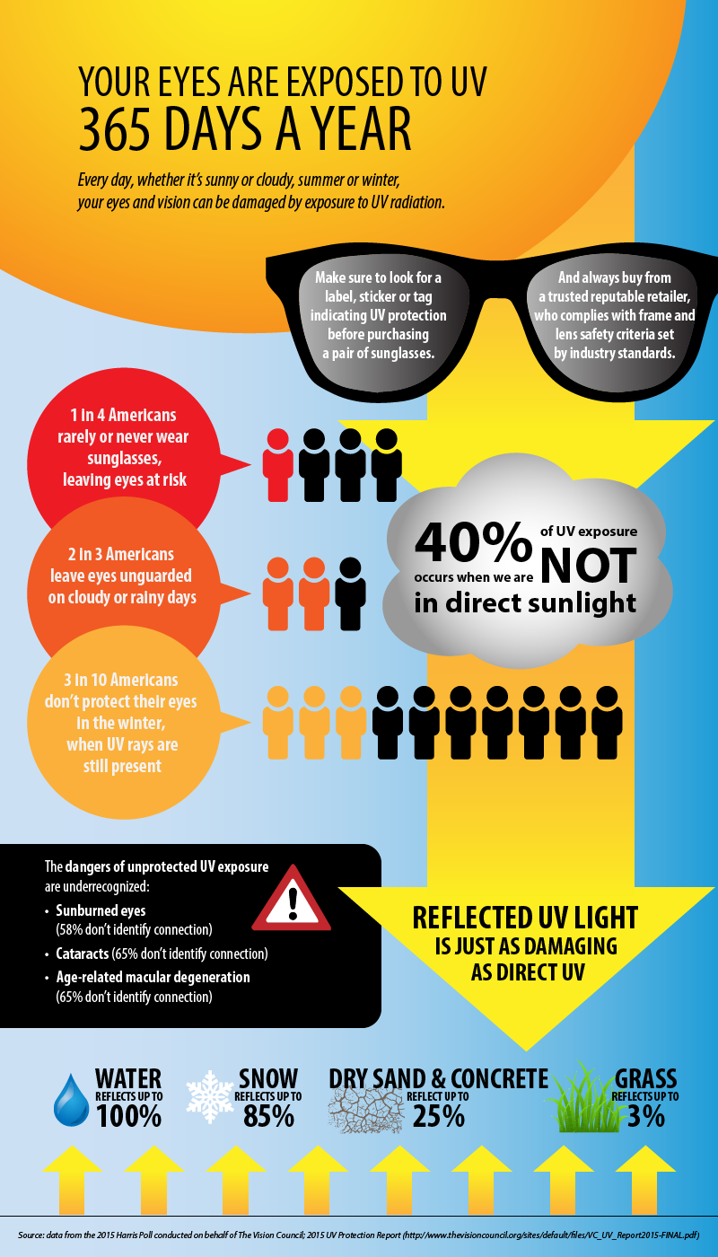 your eyes are exposed to UV 365 days a year - protect your eyes from UV radiation