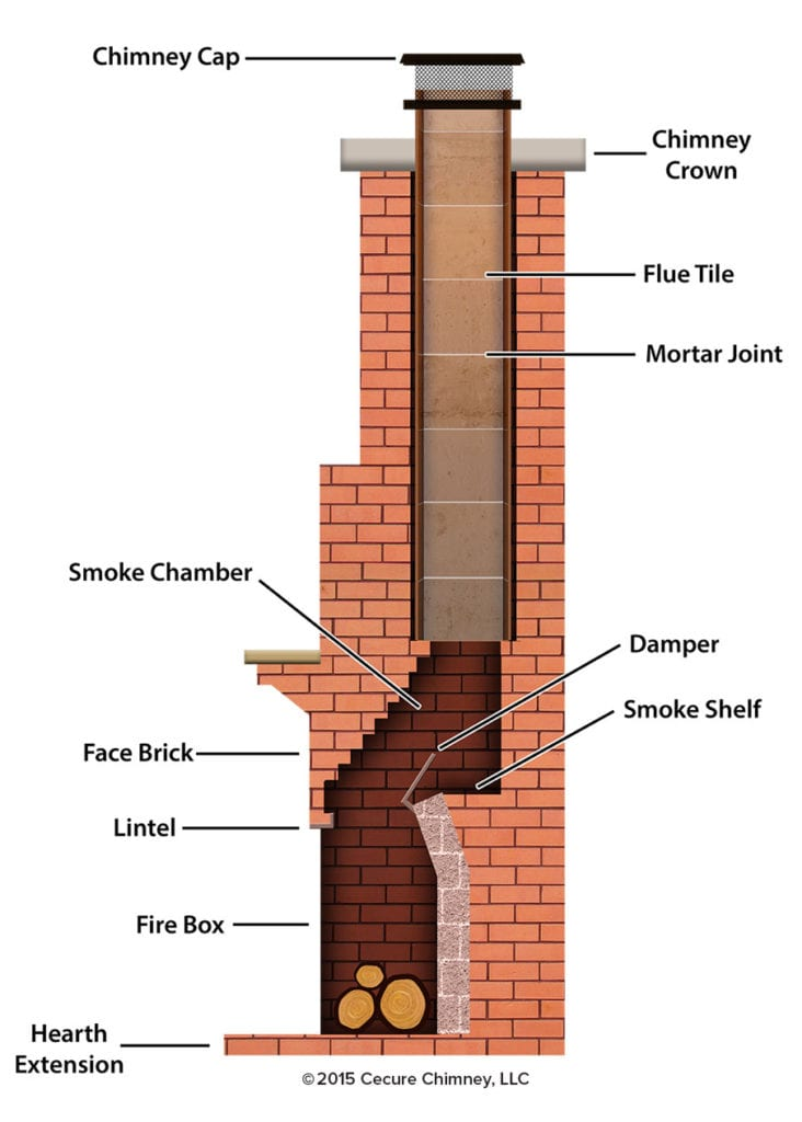 anatomy of your fireplace