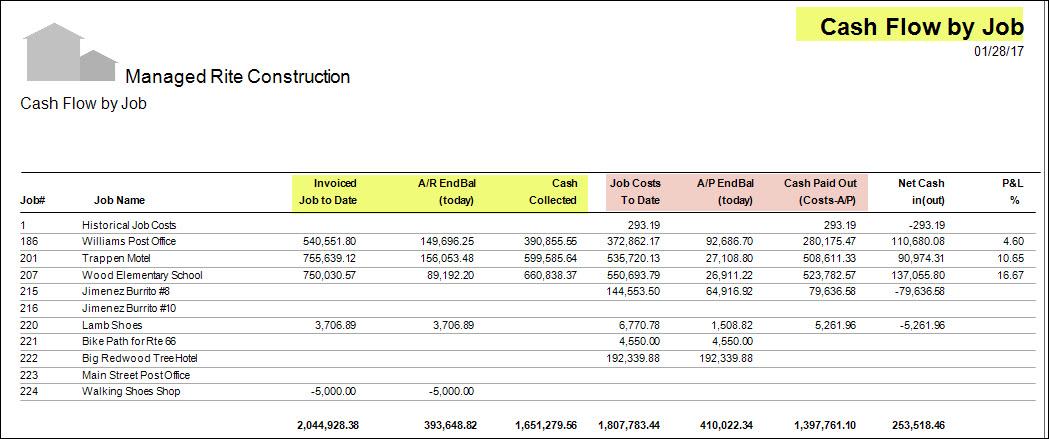 06-01-01-19 Cash Flow by Job