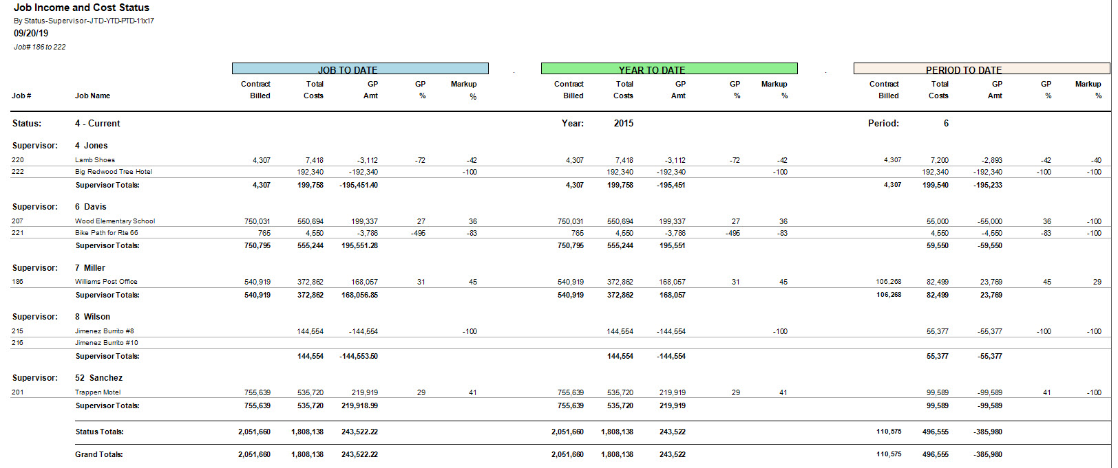 03-01-01-0h Job Income and Cost Status by Supervisor