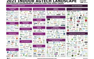 AgFunder News Features AmplifiedAg and Vertical Roots on 2021 Indoor AgTech Landscape