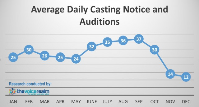 Average-Daily-Voice-Over-Auditions-e1445915553935