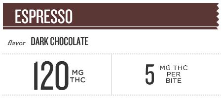 Espresso Dark Chocolate Banner