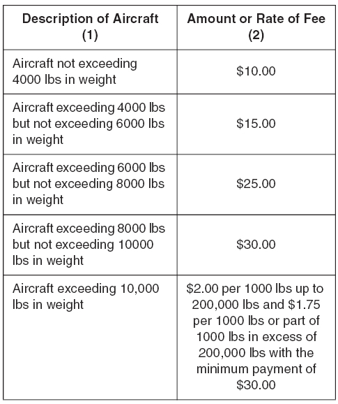 Landing Charges