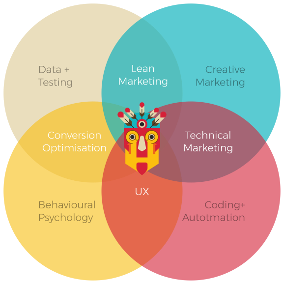 What is Growth Hacking David Arnoux Venn Diagram Growthtribe.io