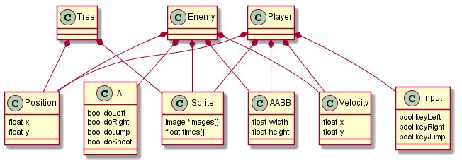 Entity Component Systems game development programming scripting chart