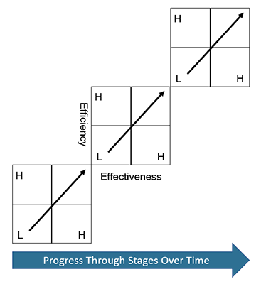 illustration of changes in effectiveness and efficiency over time