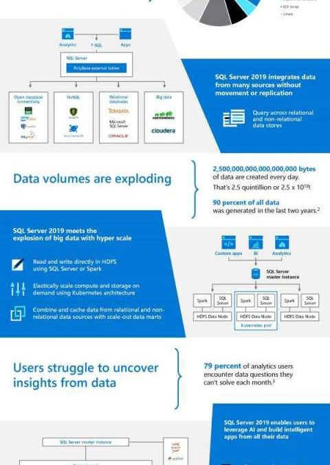 Data is more complex than ever. Transform data into insights with SQL Server 2019