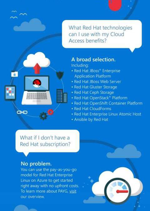 Getting Started with Red Hat on Azure