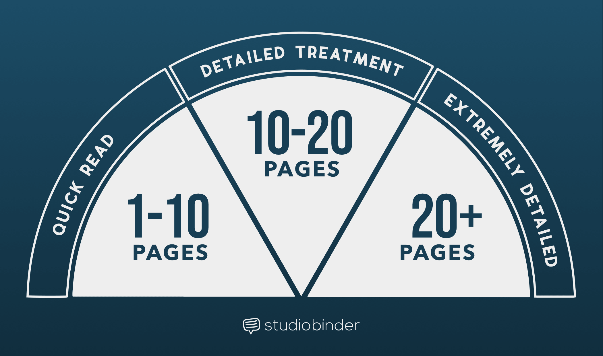 How-to-Write-a-Film-Treatment-Like-the-Pros-Treatment-Graph